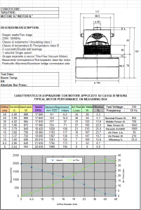 Caracteristicas y gráfica del rendimiento de un motor aspiradora